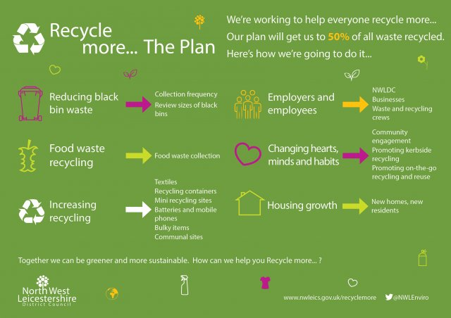 Recycle more... landscape the plan