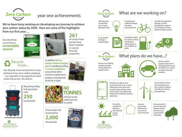 Zero Carbon - year one achievements - March 2021- image, 2 pages side by side