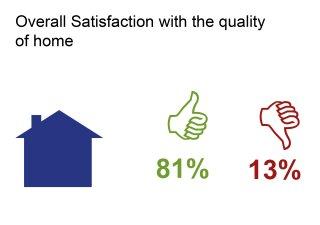 2017 star survey quality of home