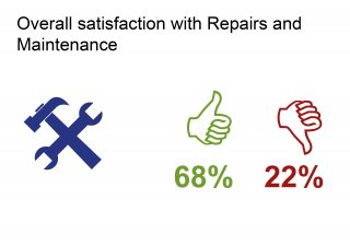 2017 star survey repairs and maintenance